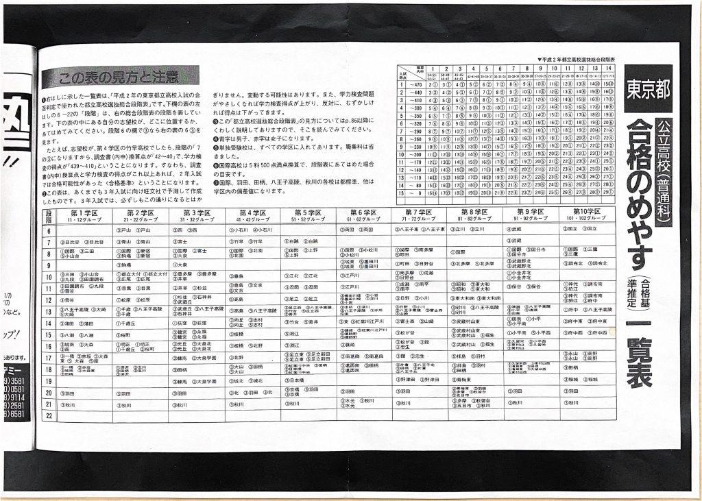 都立高校合格の目安1991年